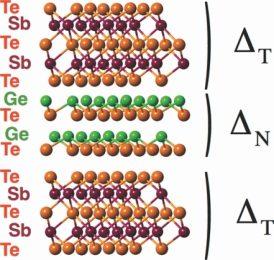 کنترل نظم فروالکتریک فاز نیمه فلز دیراک در ابرشبکه GeTe-Sb2Te3