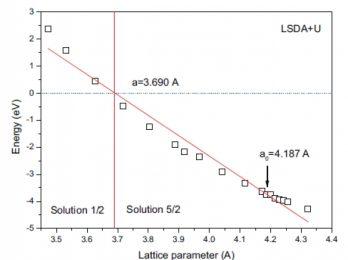 گذار بین حالت های کم اسپین و پر اسپین در MgO آلاییده شده با Mn
