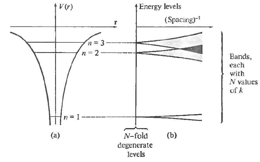 electronic-levels